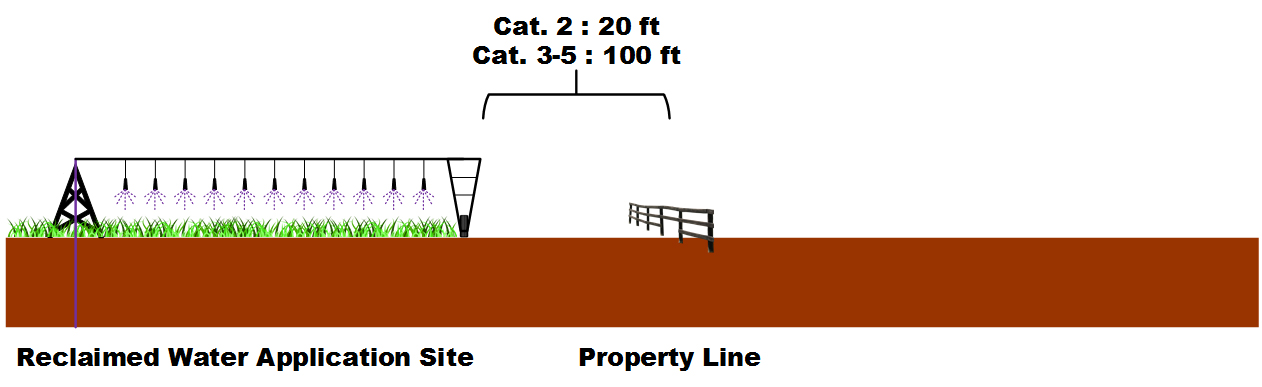 Required space between irrigation system and property lines