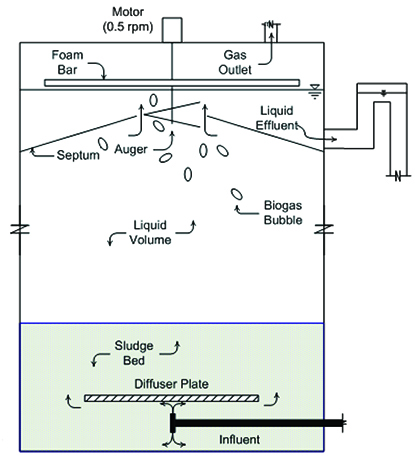 Schematic drawing of an Induced Bed Reactor (IBR) Digester.
