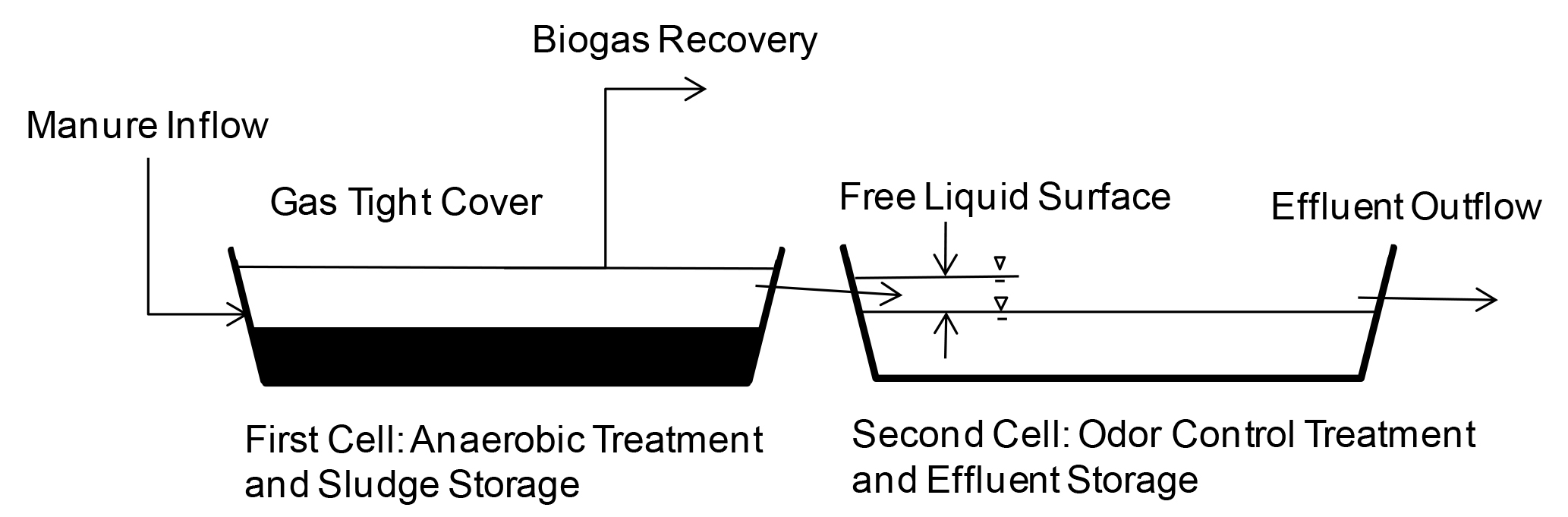 Schematic drawing of covered lagoon digestion system.