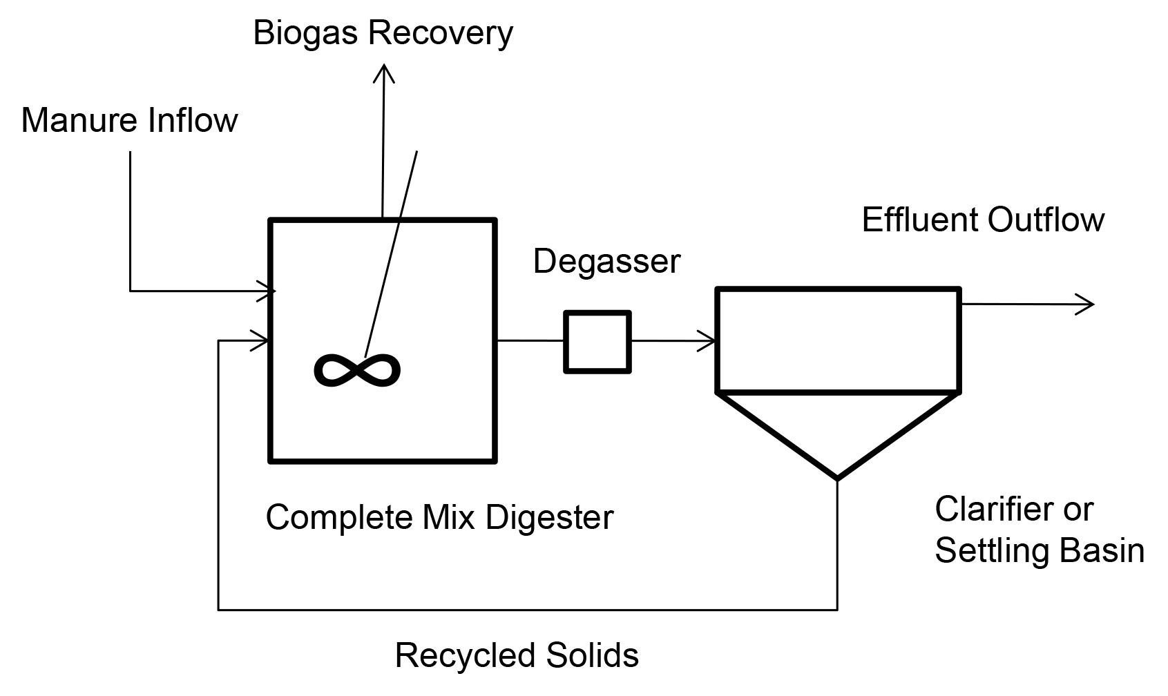 Schematic drawing of Contact Stabilization Digester.