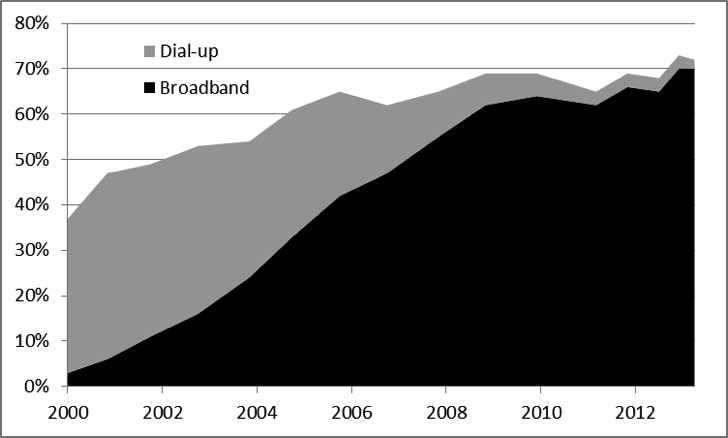 Residential Broadband and Dial-up Adoption in the U.S., 2000 – 2014.