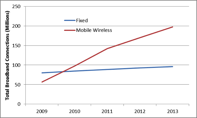 Total Fixed and Mobile Wireless Connections, 2009-2013.