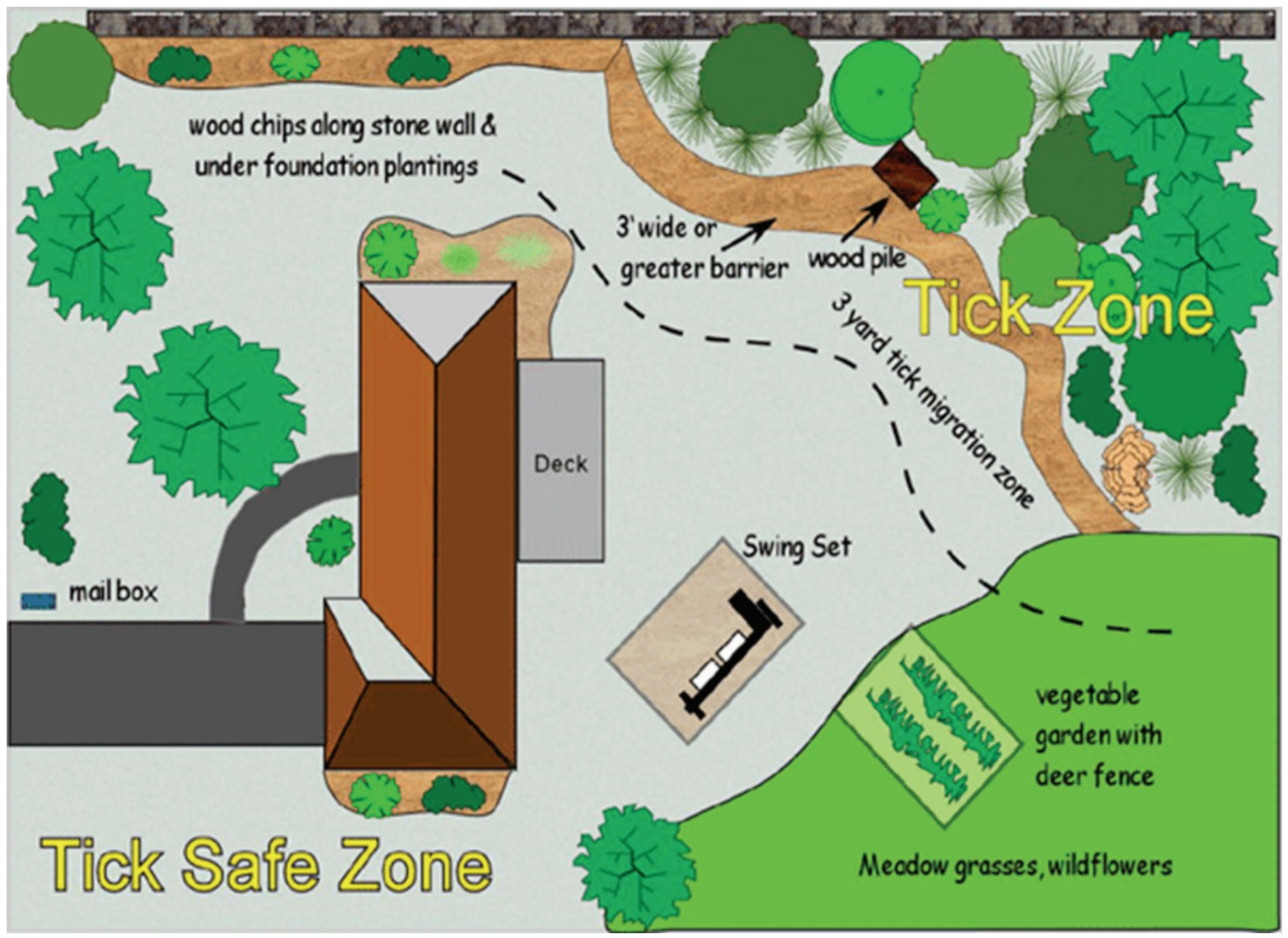 Landscaping for homeowners to provide a tick migration zone for targeted pesticide applications.