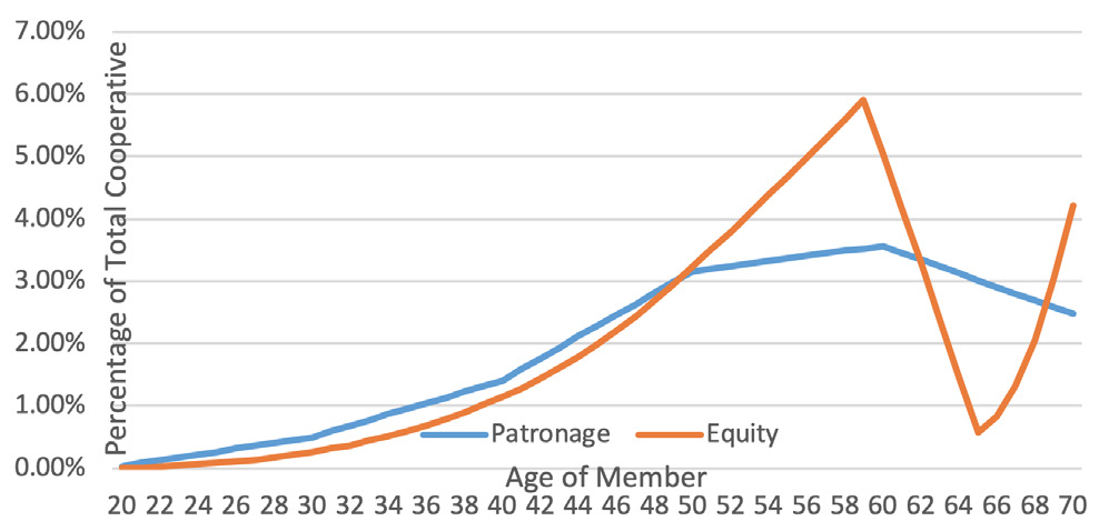 Patronage versus equity line graph, age 60, five-year pool.