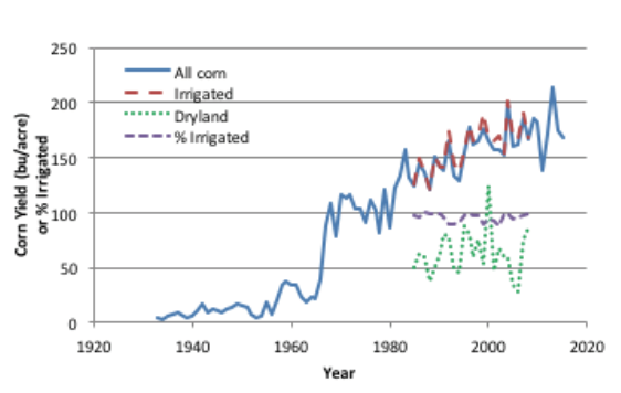 Historic average yield for all corn grown in the panhandle