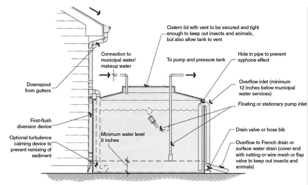 Above ground water harvesting system diagram