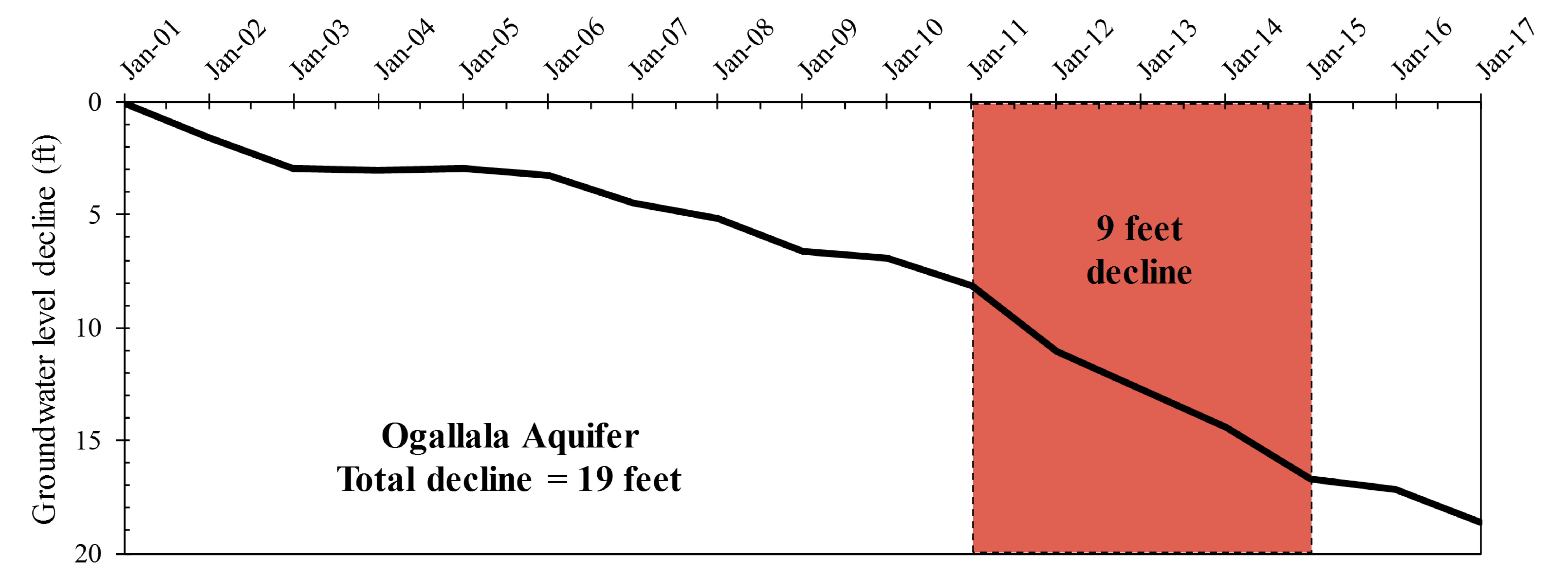 Groundwater level declines in the Ogallala aquifer.