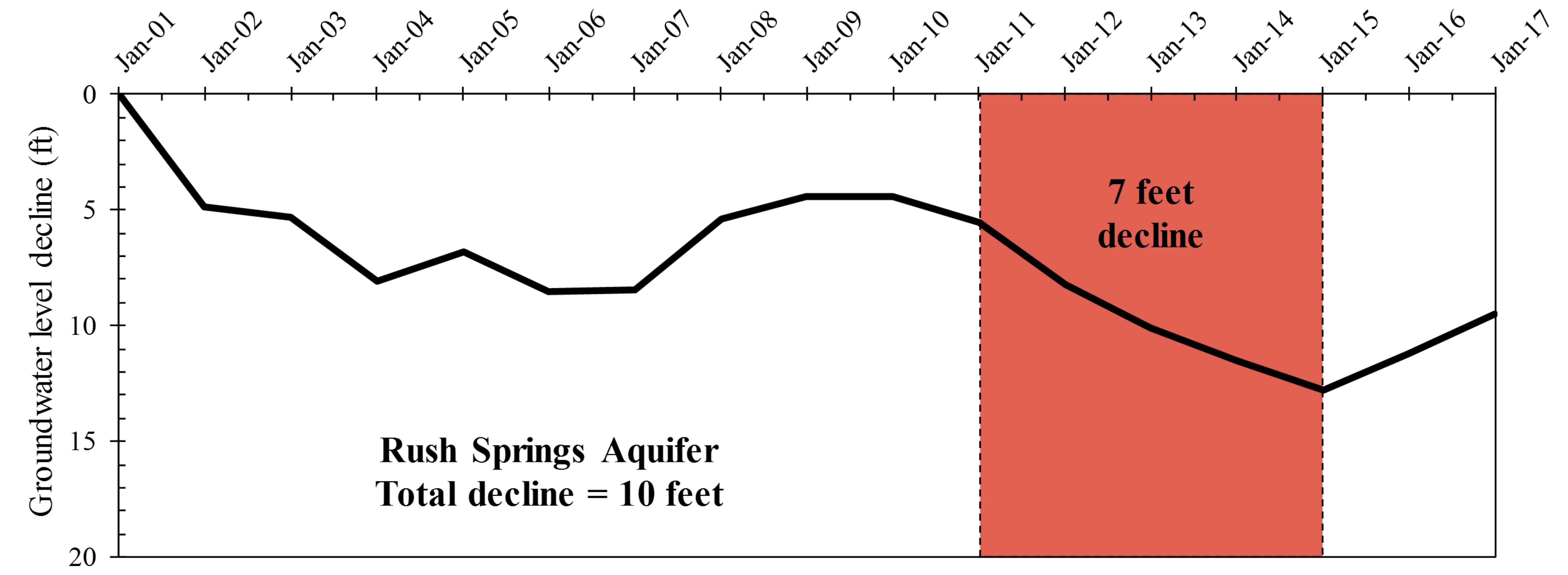 Groundwater level declines in the Rush Springs aquifer.