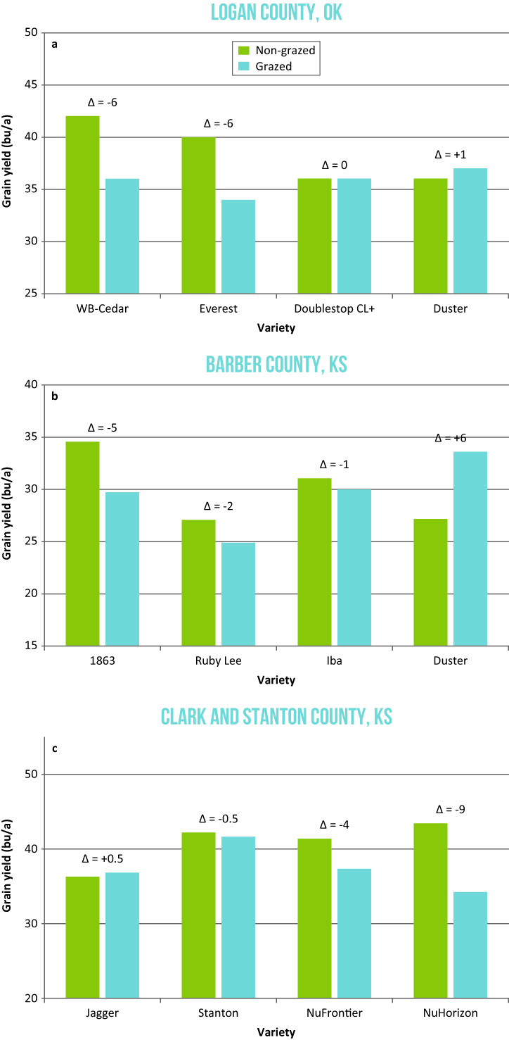 Three charts of data for Logan, Barber, and Clark and Stanton counties in Oklahoma.