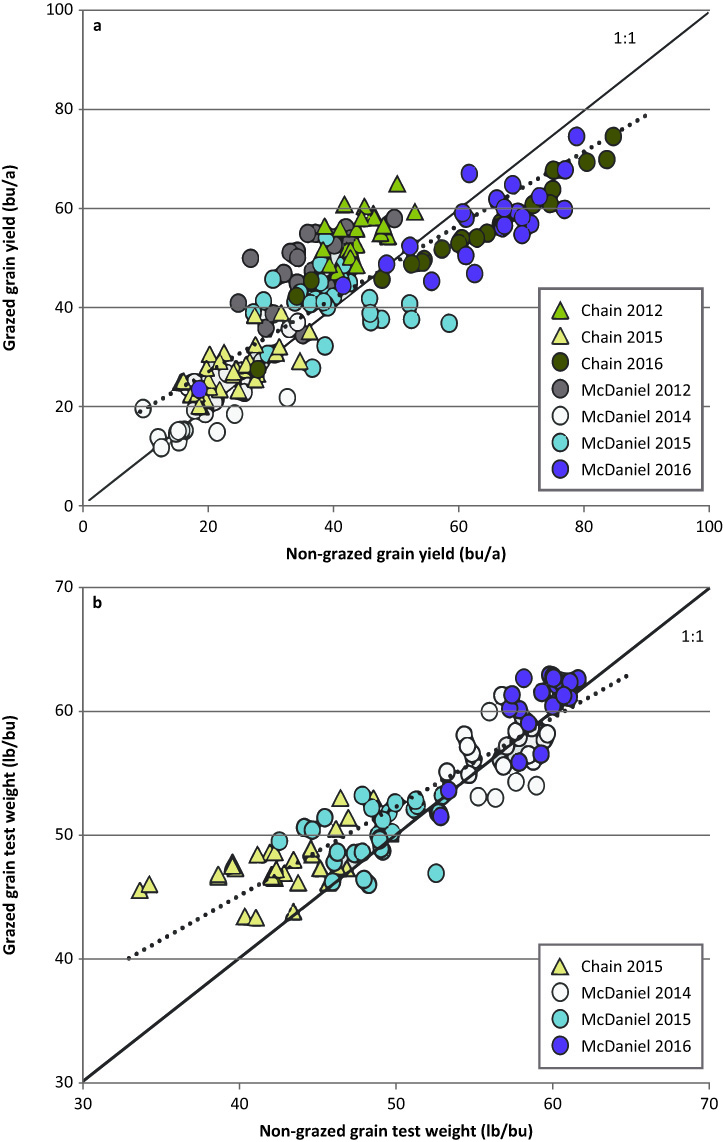 Comparison of grazed versus nongrazed early-sown wheat (a) grain yield and (b) grain test weight performance in seven site-years in south-central Kansas.