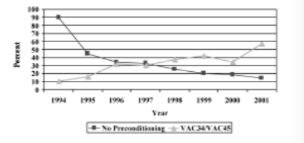 Growth in two preconditioning programs (VAC34/45), Superior Livestock Auction, 1994-2001.