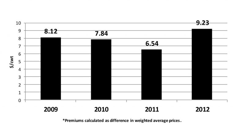 A Comparison of OQBN premiums for 2009-2012 using weighted average prices ($/cwt).