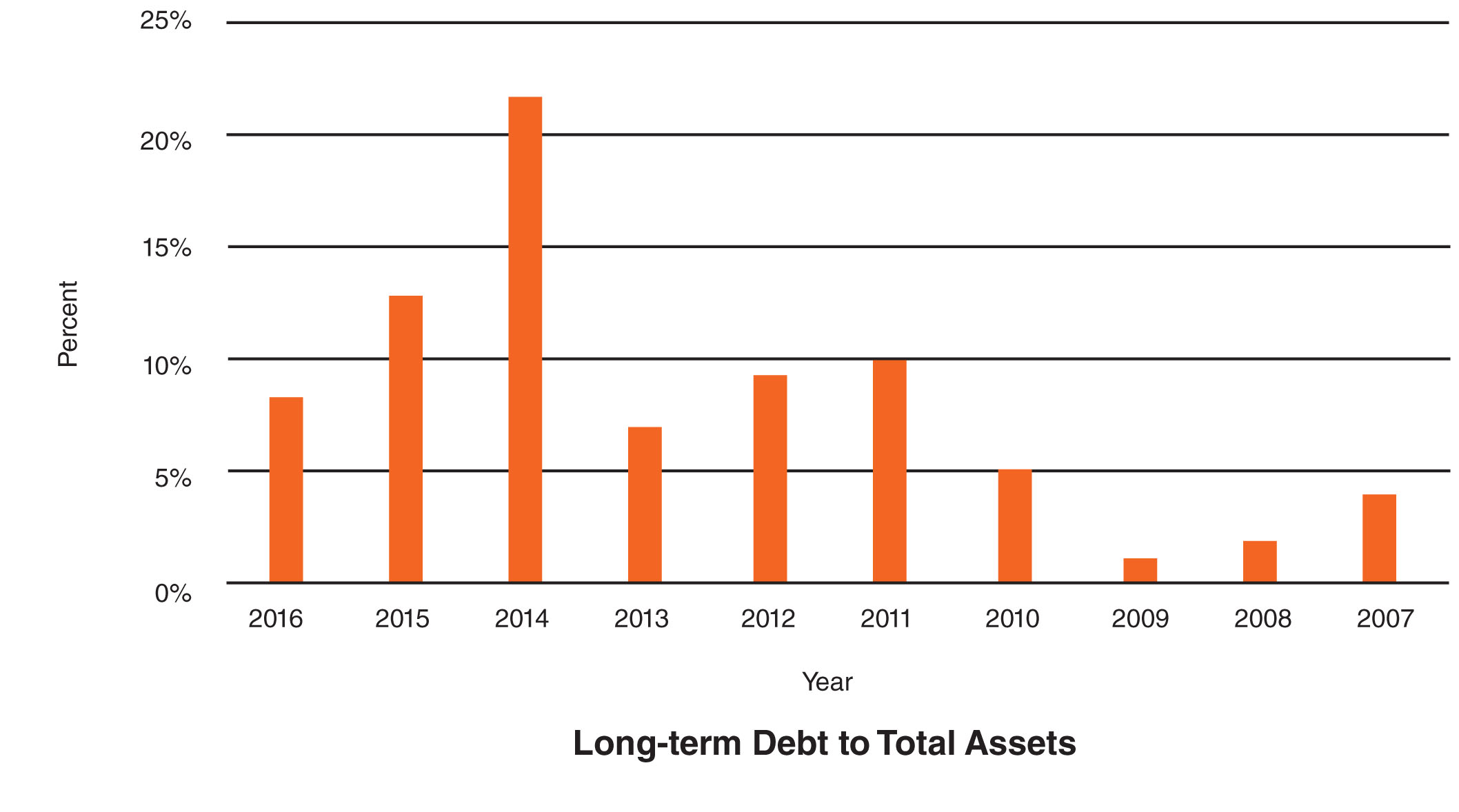Long-term Debt to Total
