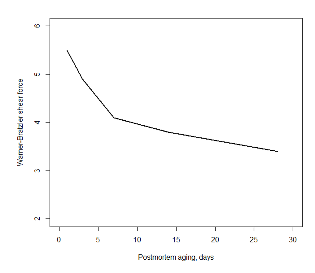 Line graph showing the effect of aging on forage finished beef tenderness