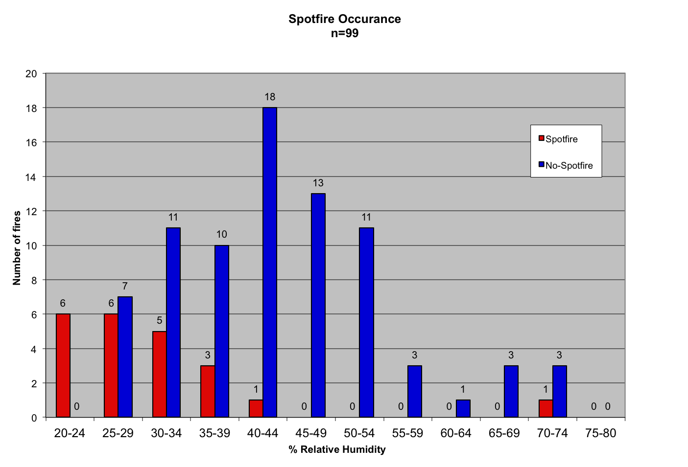 Bar graph with data for the number of fires and the % relative humidity