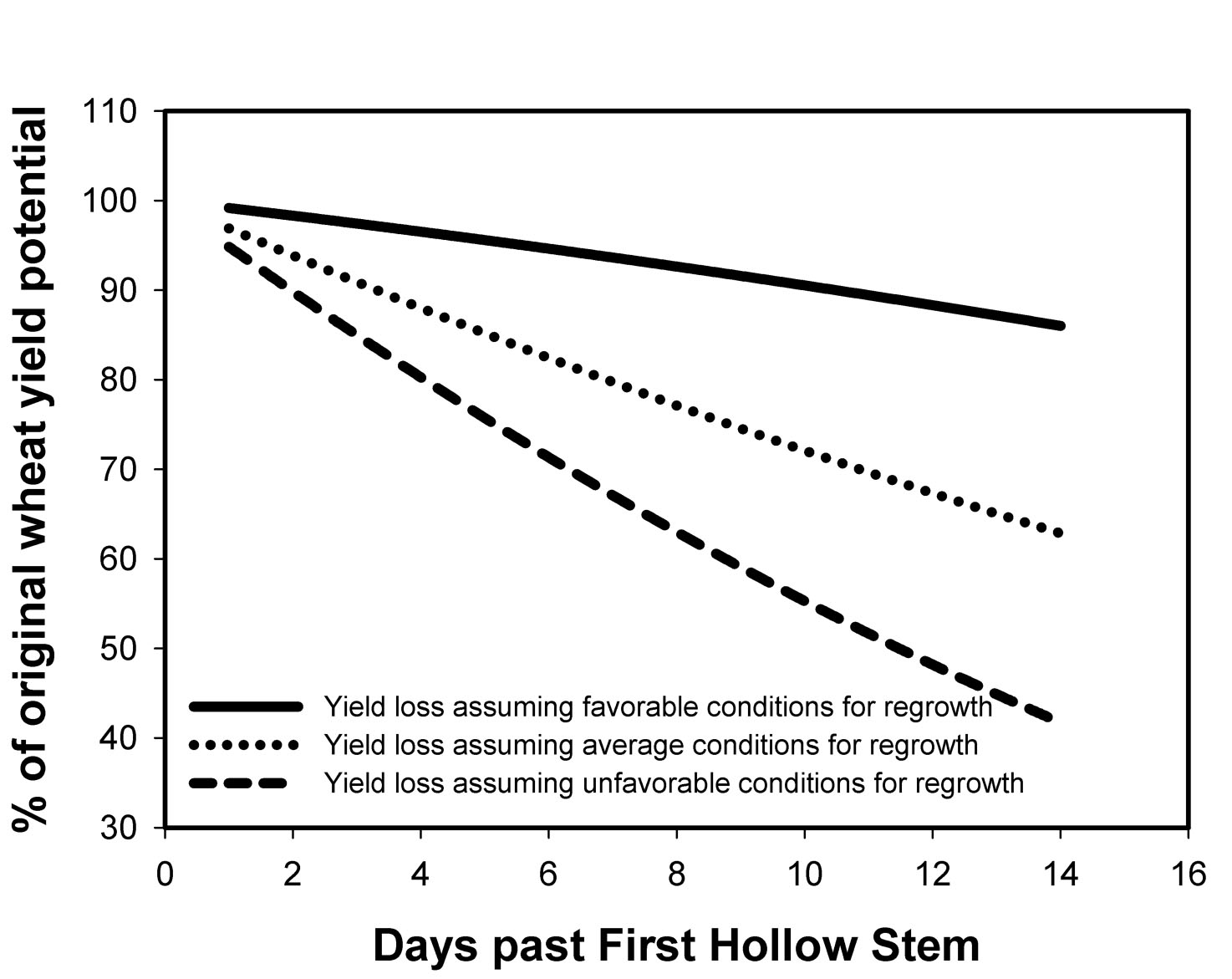 Chart containing % of original wheat yield potential and days past first hollow stem data.