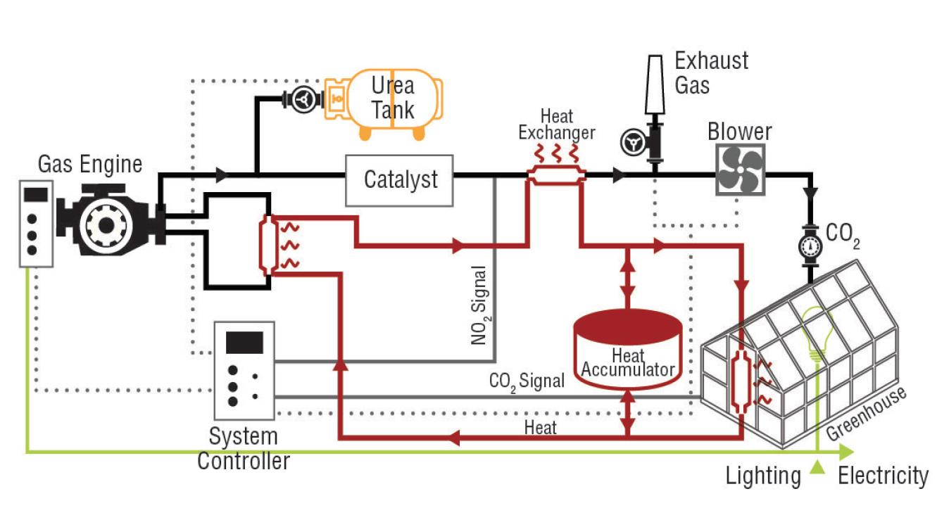 Schematic diagram of flue gas generator in greenhouse.