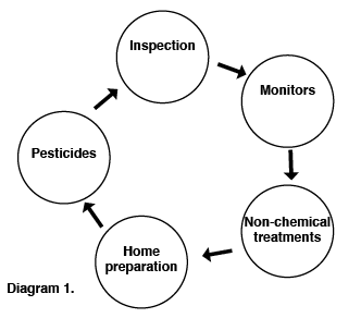 Bed bug control diagram: Inspection > Monitors > Non-Chemical treatments > Home preparation > Pesticides