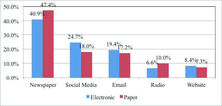 Bar chart containing data for electronic and paper.