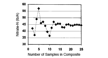 Table displays Nitrate-N vs. Number of Samples in Composite. The minimum number of core samples needed to make a representative composite sample is about 20.
