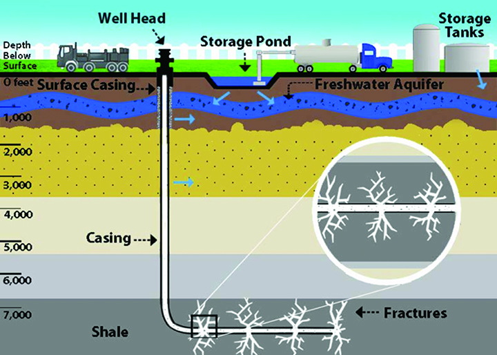 A hydraulic fracturing operation in shale.