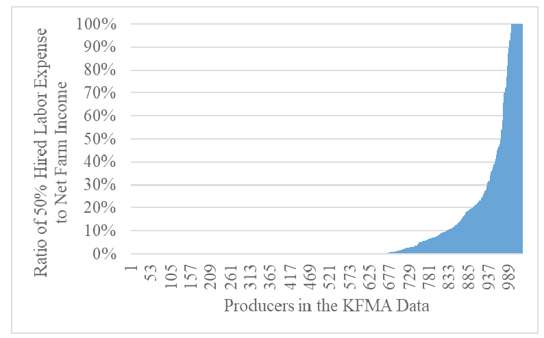 Income Ratio for Producers in the Kansas Farm Management Association Data, 2016.