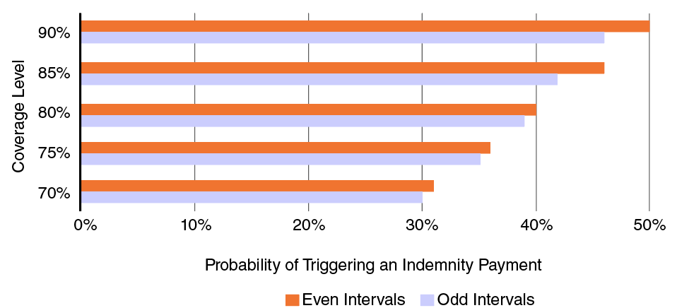 Bar chart showing the probability of triggering an indemnity payment and coverage level.