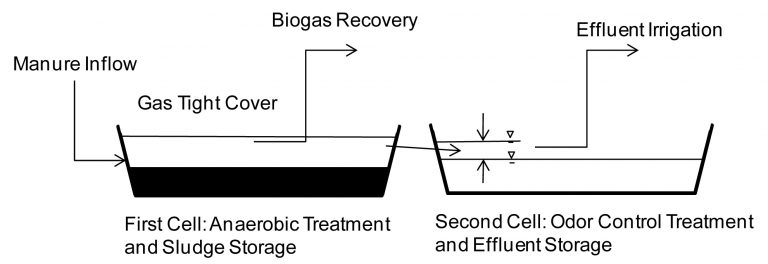 Two-cell, anaerobic/facultative waste treatment lagoon.