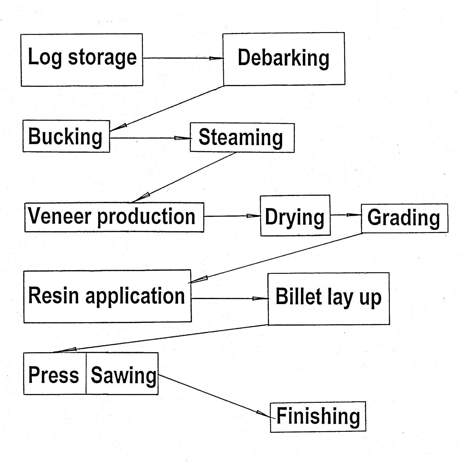 Process diagram of LVL.