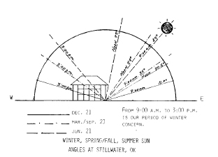 Diagram sketch shows the angles of the sun in every season in Stillwater, Oklahoma.