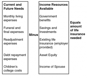 Current and future needs, minus income resources available equals amount of life insurance needed.
