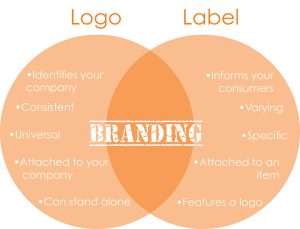 Venn diagram of logos and labels and in the middle is Branding.