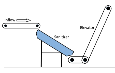Basic pecan sanitizer layout.