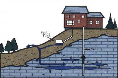 This is an illustration that demonstrates how septic tanks hook up to a house.