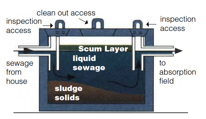 This illustration demonstrates how a septic tank works.