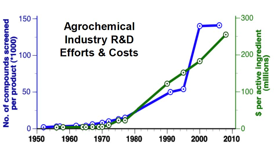 Graph of the research and development costs
