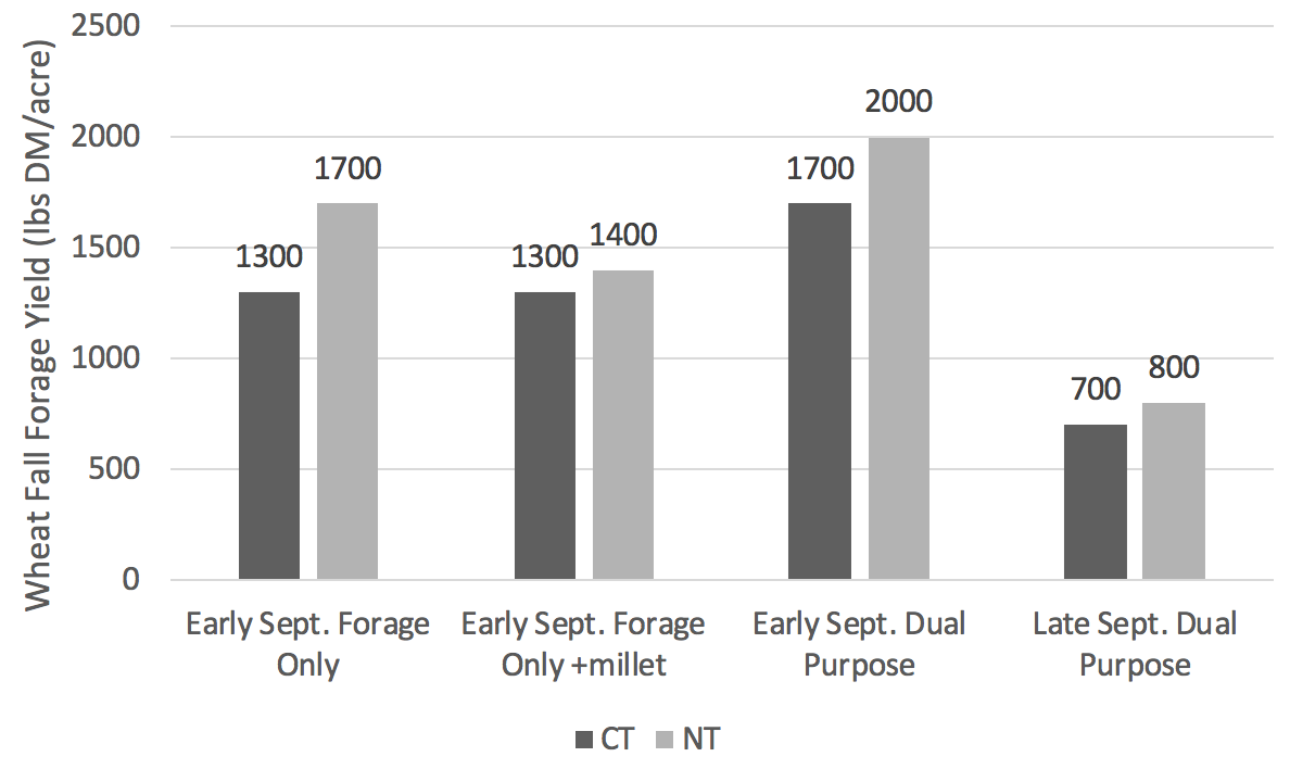 Bar graph comparing wheat fall forage yield throughout the month of September.