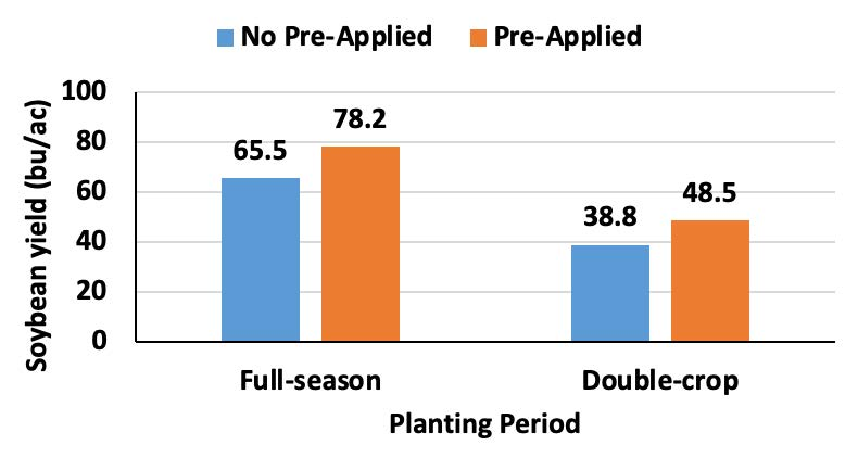 Impact of pre-emergence