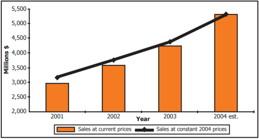 Bar graph showing comparing millions to sales at current prices and constant prices.
