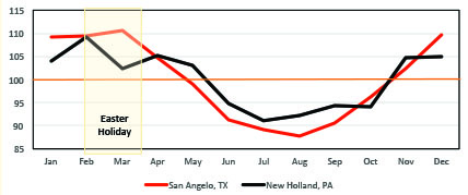 Seasonal price chart for two major goat markets; San Angelo, TX and New Holland, PA.