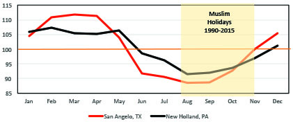 Seasonal price chart for two major goat markets; San Angelo, TX and New Holland, PA