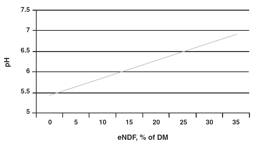 The relationship of effective NDF and rumen pH.