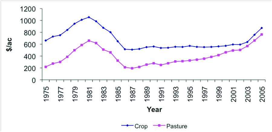Cropland and Pasture land Price per Acre for the Western Region.