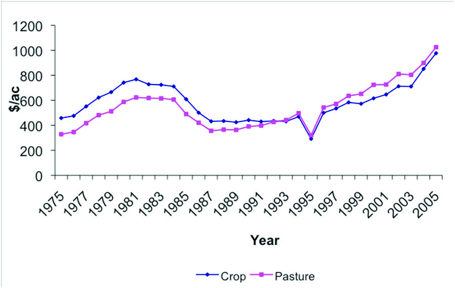 Cropland and Pasture land Price per Acre for the Eastern Region.
