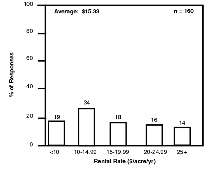 Bar graph showing relative frequency of responses for native pasture rental rates.