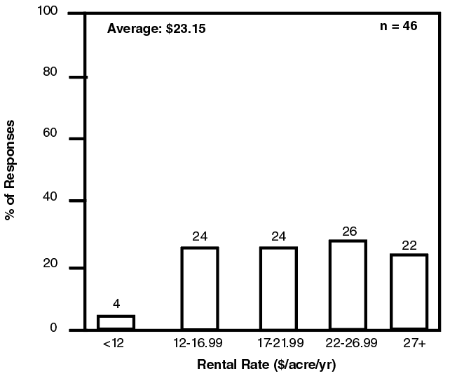 Bar graph showing relative frequency of responses for bermuda pasture rental rates.