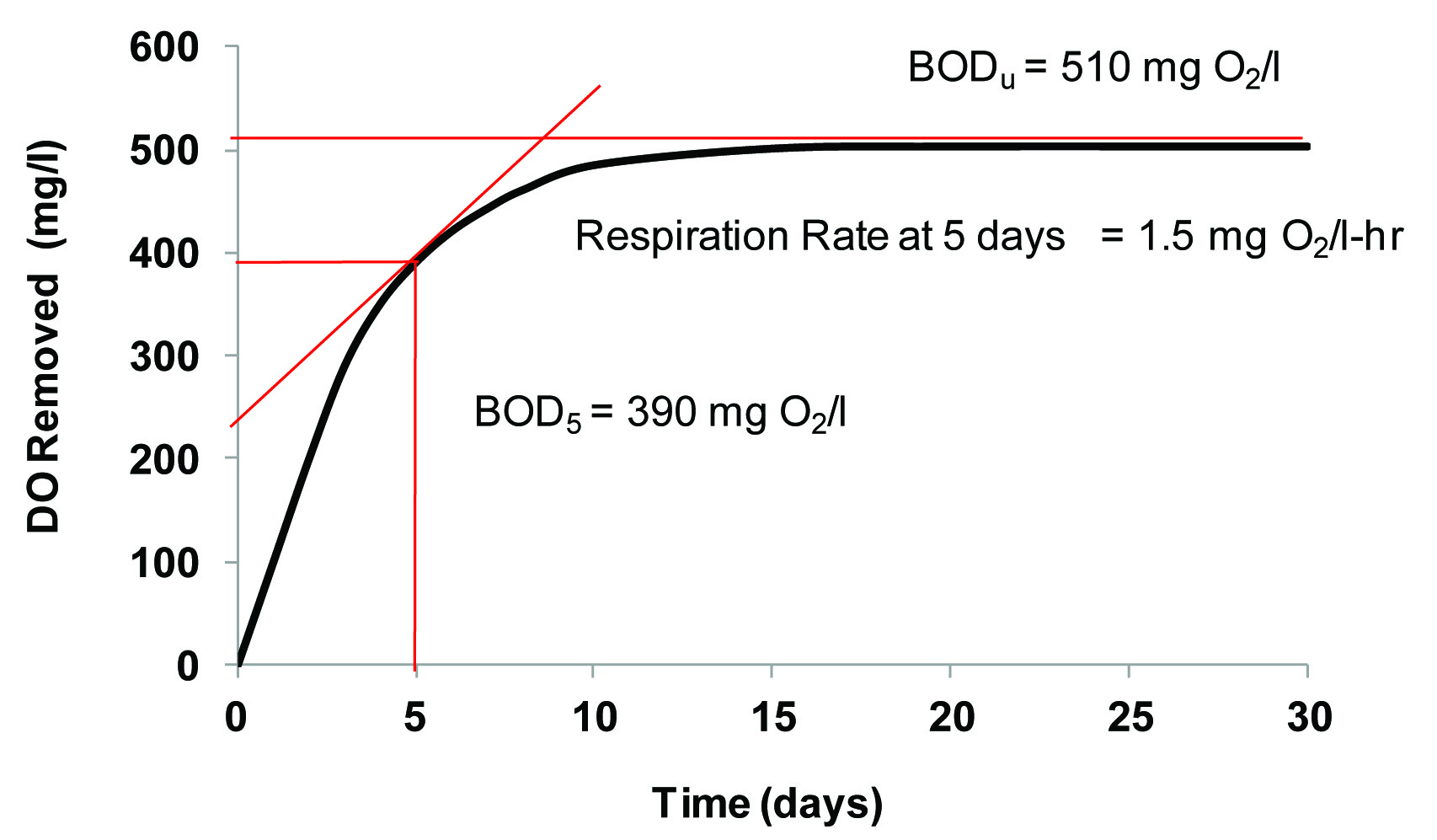 Chart of data documenting the DO Removed vs. Time