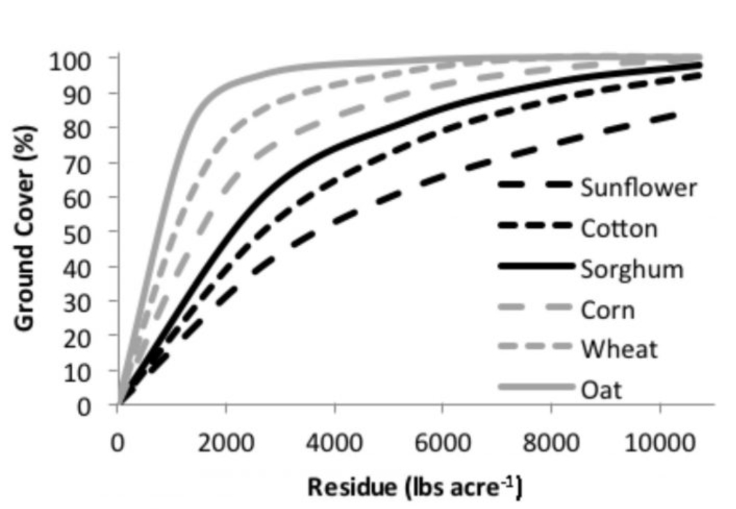 Chart of data documenting the relationship between residue mass and soil.