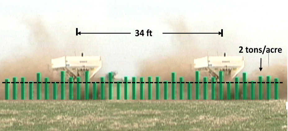 Combined distribution pattern of two truck passes made 34 feet, or one-half width of spread apart.