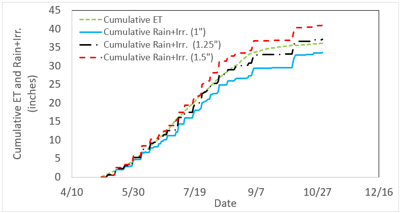 Chart showing the Cumulativvee ET and Rain + Irrigation per year.